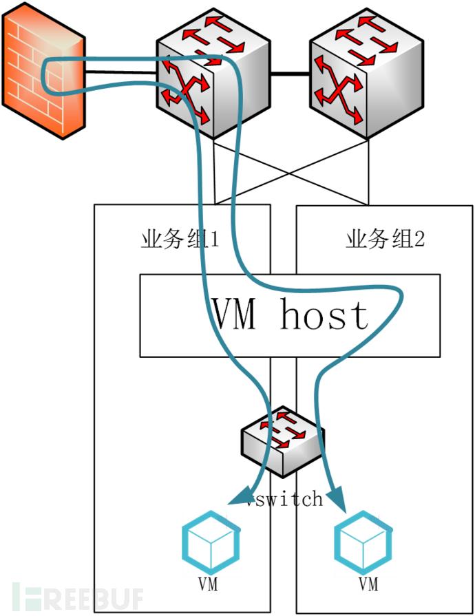 为什么说不要用VLAN、VPC解决东西向隔离问题